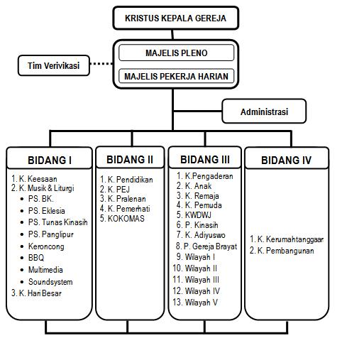 StrukturOrganisasiGereja